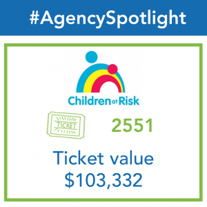 Infographic showing Children at Risk (CAR) Receiving 2551 tickets worth a value of $103,332