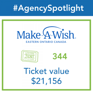 A graphic shows ticket distributions to Make-A-Wish Eastern Ontario. Donations total 344 tickets and a value of $21,156.