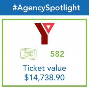 An infographic shows total ticket distributions to the YMCA / YWCA at 582 tickets worth $14,738.90