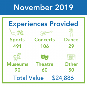 An infographic shows the total ticket distributions for November 2019.