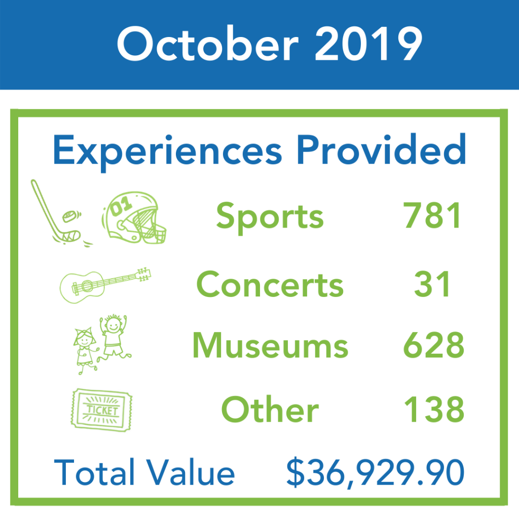 An infographic depicts ticket distributions for October 2019.