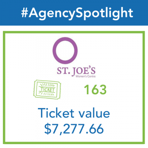 An infographic shows the St. Joe's Women's Centre logo, as they have received 163 tickets worth a total of $7,277.66