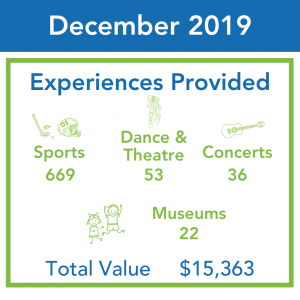 An infographic shows ticket distributions for December 2019. A total of 780 tickets were distributed totaling a face value of $15,363