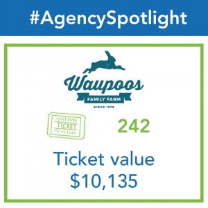 An infographic shows 242 ticket distributions to Waupoos Family Farm totalling $10,135.