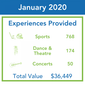 An infographic shows ticket distributions by Kids Up Front in January 2020. 992 tickets were distributed, worth $36,449.