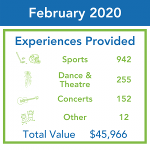 An infographic shows Kids Up Front distributing 1,361 tickets in February 2020, worth $45,966.